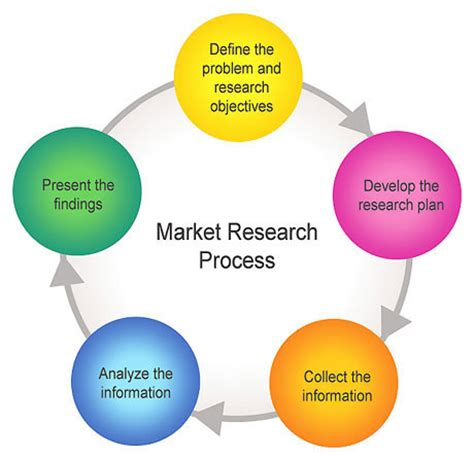 Research papers business management